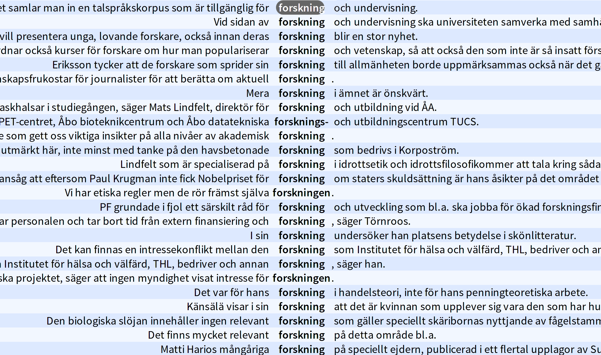 """Concordance results from a search on the word – or more specifically, the lemgram – """"forskning"""" (research in Swedish) in a large text corpus in the tool Korp. Concordancing is a means of showing keywords in their contexts."""